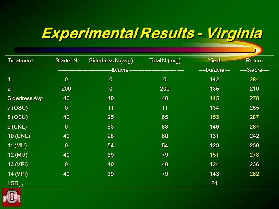 Experimental Results - Virginia Treatment Starter N Sidedress N (avg) Total N (avg) YieldReturn -------------------------------lb/acre-----------------------------------bu/acre-------$/acre---- 1000142284 22000200135210 Sidedress Avg 404040145278 7 (OSU) 01111134265 8 (OSU) 402565153287 9 (UNL) 08383146267 10 (UNL) 402868131242 11 (MU) 05454123230 12 (MU) 403979151278 13 (VPI) 04040124236 14 (VPI) 403979143262 LSD 0.1 24