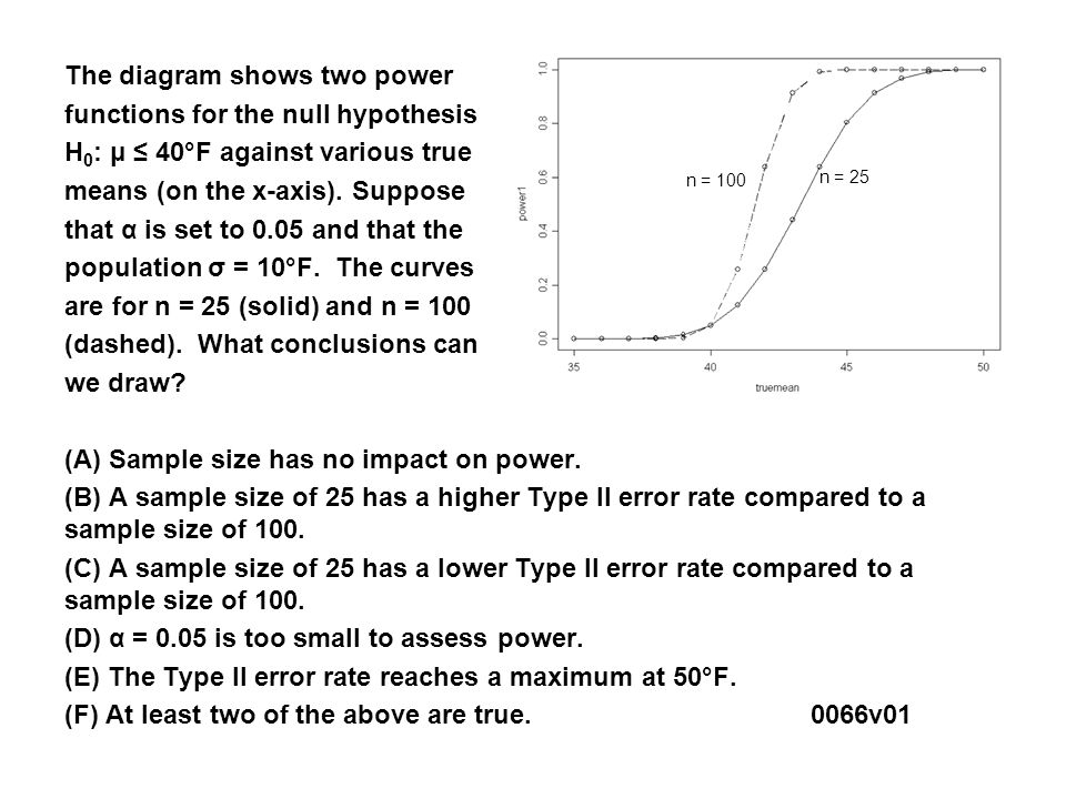 The diagram shows two power functions for the null hypothesis H 0 : μ ≤ 40°F against various true means (on the x-axis).
