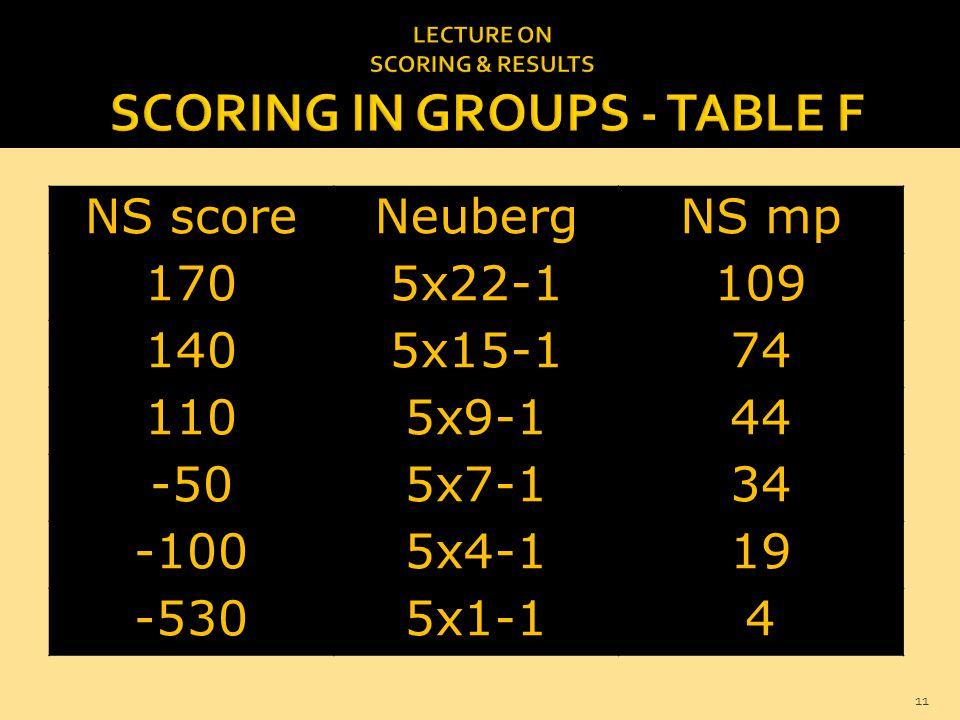 NS scoreNeubergNS mp 1705x22-1109 1405x15-174 1105x9-144 -505x7-134 -1005x4-119 -5305x1-14 11