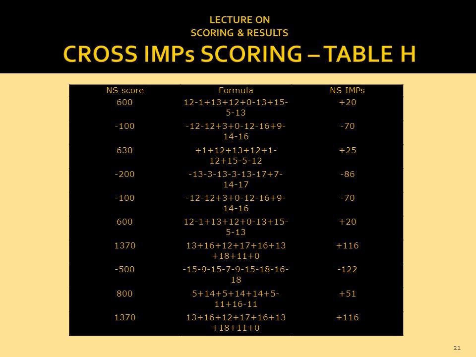21 NS scoreFormulaNS IMPs 60012-1+13+12+0-13+15- 5-13 +20 -100-12-12+3+0-12-16+9- 14-16 -70 630+1+12+13+12+1- 12+15-5-12 +25 -200-13-3-13-3-13-17+7- 14-17 -86 -100-12-12+3+0-12-16+9- 14-16 -70 60012-1+13+12+0-13+15- 5-13 +20 137013+16+12+17+16+13 +18+11+0 +116 -500-15-9-15-7-9-15-18-16- 18 -122 8005+14+5+14+14+5- 11+16-11 +51 137013+16+12+17+16+13 +18+11+0 +116
