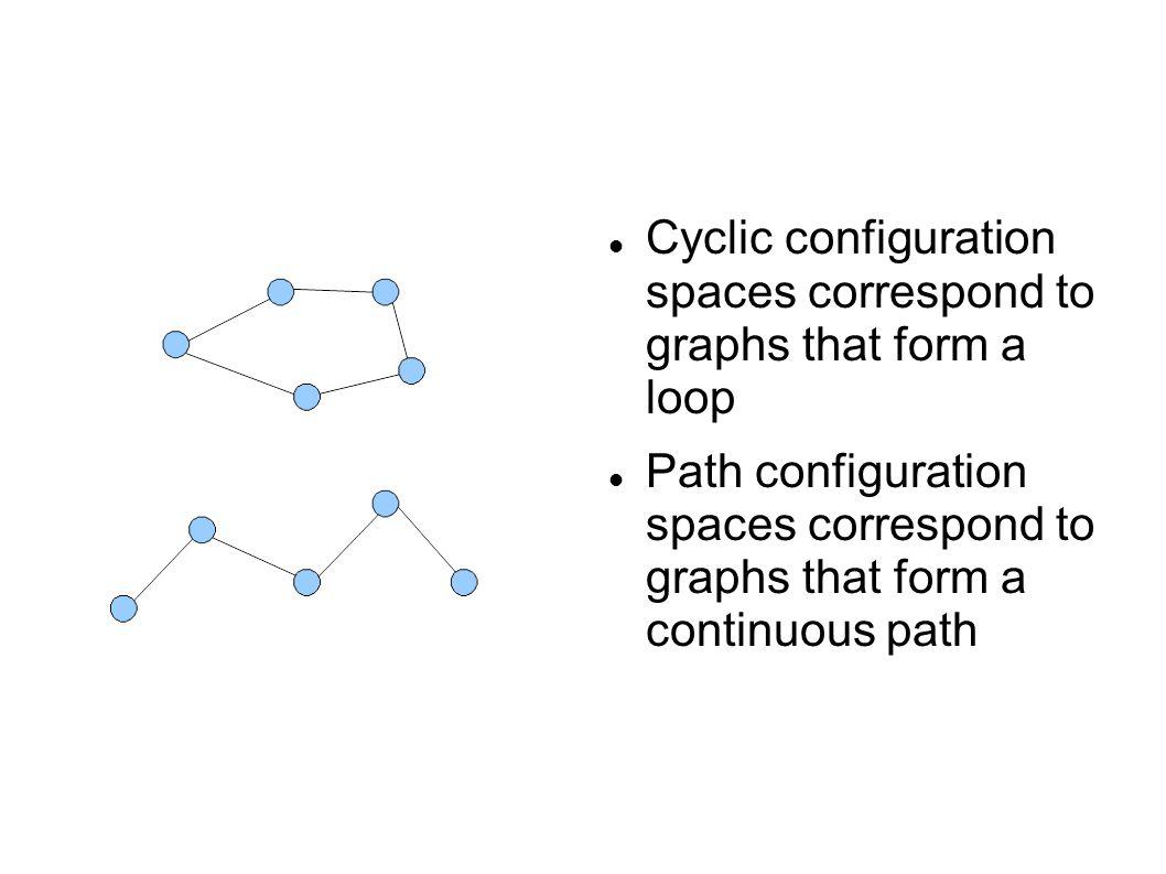 Cyclic configuration spaces correspond to graphs that form a loop Path configuration spaces correspond to graphs that form a continuous path