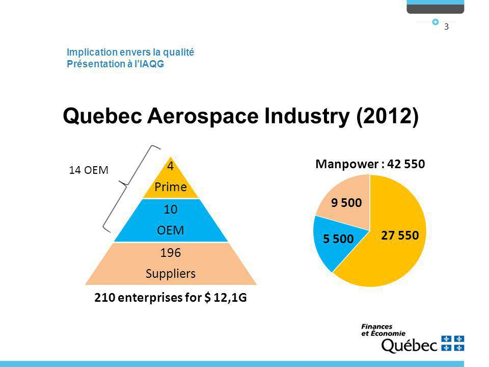 Implication envers la qualité Présentation à l'IAQG 3 Quebec Aerospace Industry (2012) 210 enterprises for $ 12,1G 4 Prime 10 OEM 196 Suppliers 27 550 5 500 9 500 14 OEM