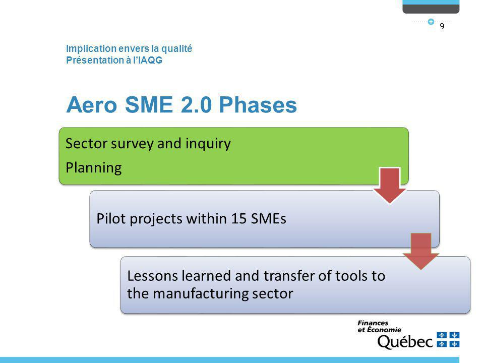 Implication envers la qualité Présentation à l'IAQG 9 Aero SME 2.0 Phases Sector survey and inquiry Planning Pilot projects within 15 SMEs Lessons learned and transfer of tools to the manufacturing sector