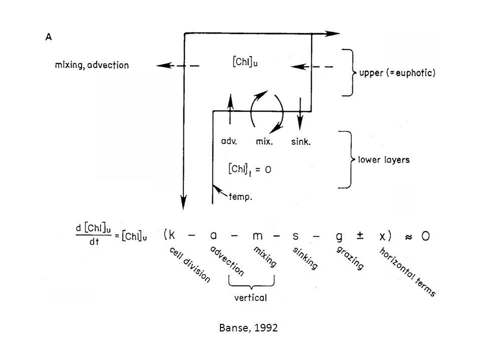 Banse, 1992