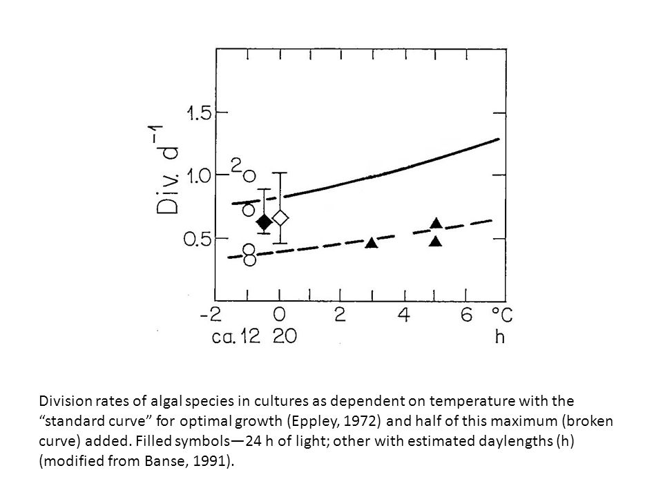 Division rates of algal species in cultures as dependent on temperature with the standard curve for optimal growth (Eppley, 1972) and half of this maximum (broken curve) added.