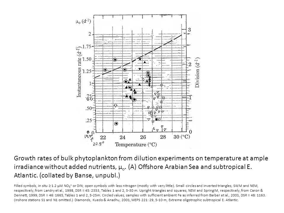 Growth rates of bulk phytoplankton from dilution experiments on temperature at ample irradiance without added nutrients, µ o.