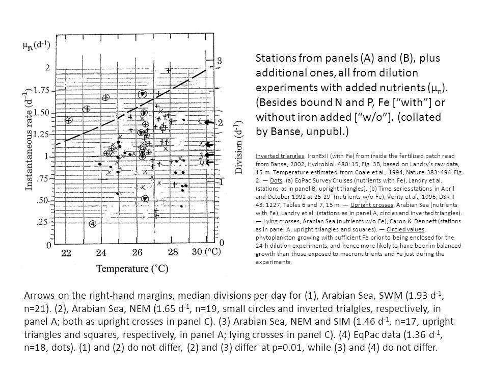 P t = P o (k – m) AFTER DILUTION BY, e.g., 50% ( = 0.5) P t = 0.5 P o (k – 0.5m)
