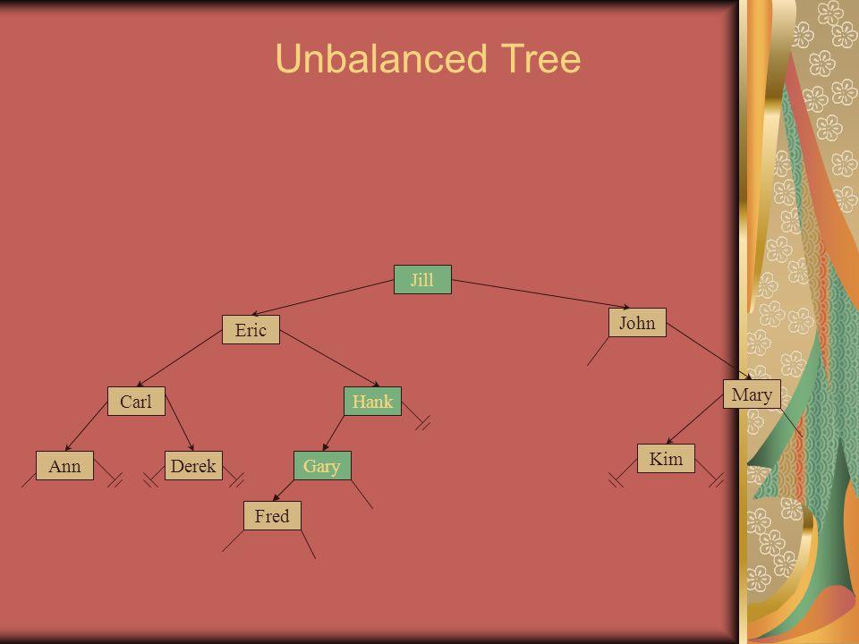 Gary Eric John Jill Carl Mary Fred Ann Hank Kim Derek Unbalanced Tree