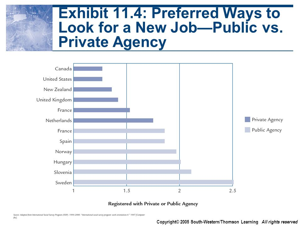 Copyright© 2005 South-Western/Thomson Learning All rights reserved Exhibit 11.4: Preferred Ways to Look for a New Job—Public vs.