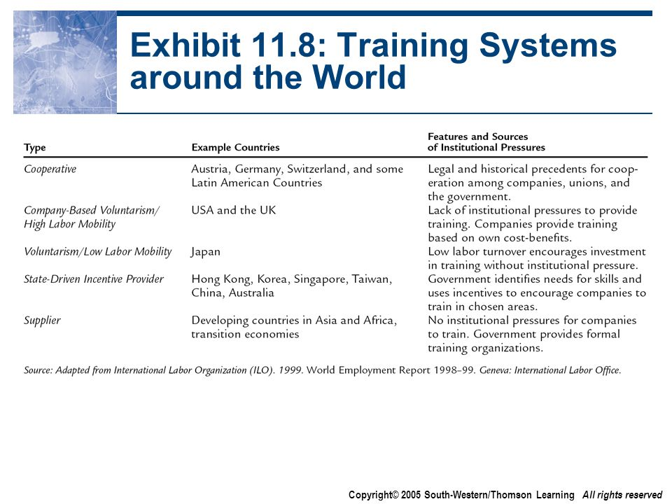 Copyright© 2005 South-Western/Thomson Learning All rights reserved Exhibit 11.8: Training Systems around the World