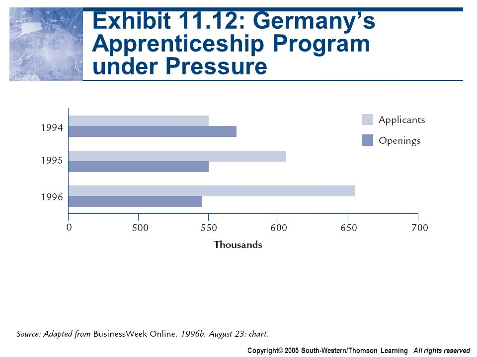 Copyright© 2005 South-Western/Thomson Learning All rights reserved Exhibit 11.12: Germany's Apprenticeship Program under Pressure