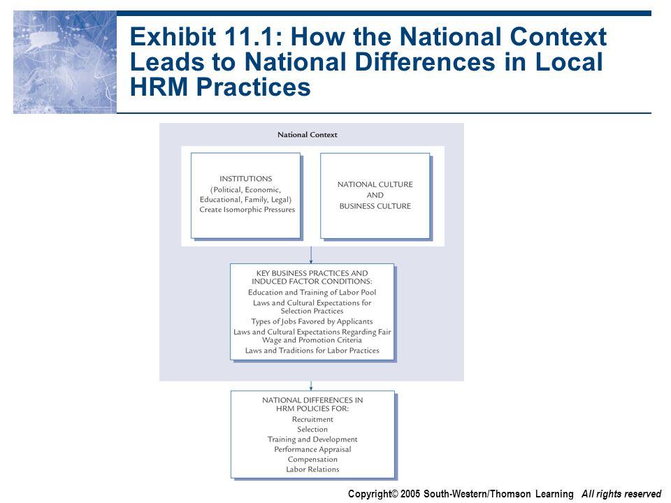 Copyright© 2005 South-Western/Thomson Learning All rights reserved Exhibit 11.1: How the National Context Leads to National Differences in Local HRM Practices