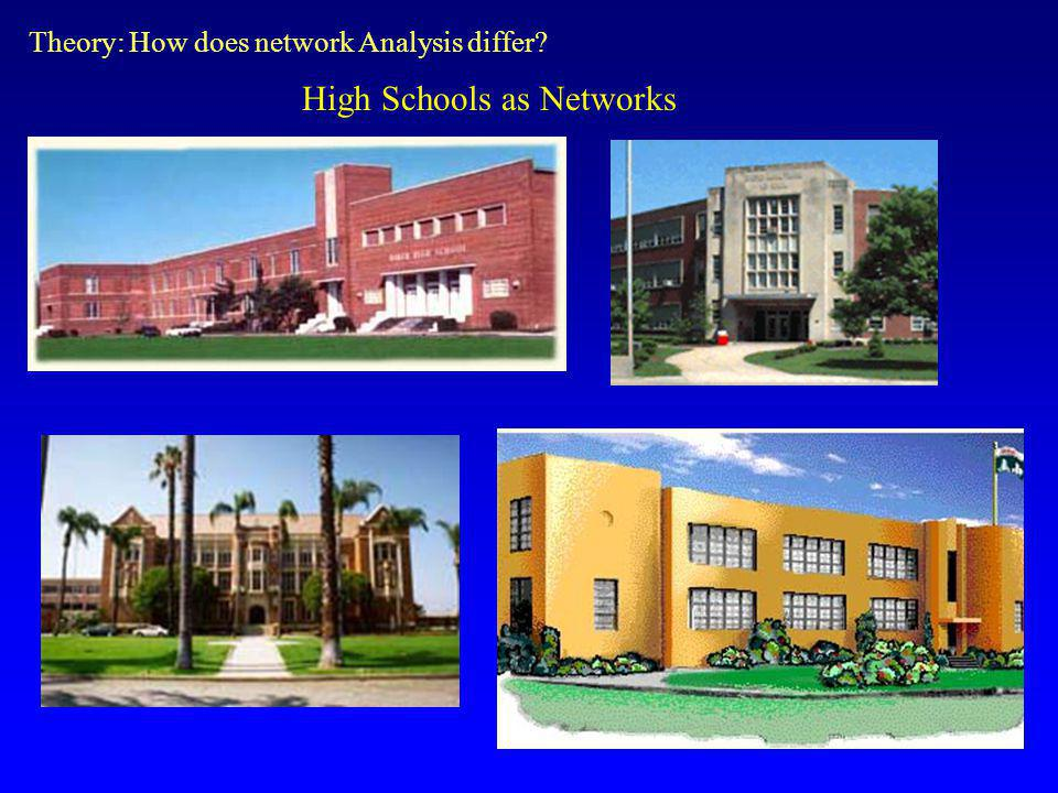 High Schools as Networks Theory: How does network Analysis differ?