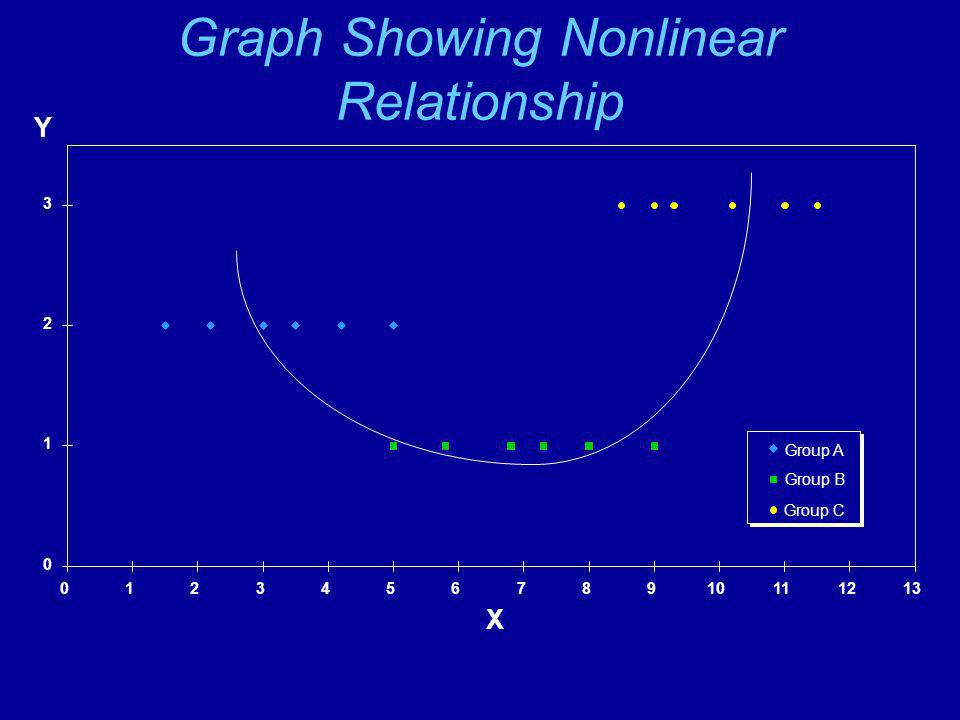 Graph Showing Nonlinear Relationship Y 0 1 2 3 012345678910111213 X Group A Group B Group C