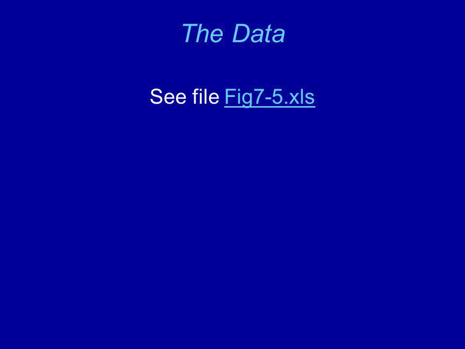 The Data See file Fig7-5.xlsFig7-5.xls