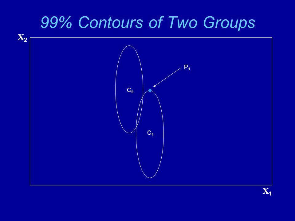 99% Contours of Two Groups X2X2 X1X1 C2C2 C1C1 P1P1