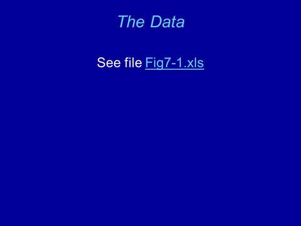 The Data See file Fig7-1.xlsFig7-1.xls