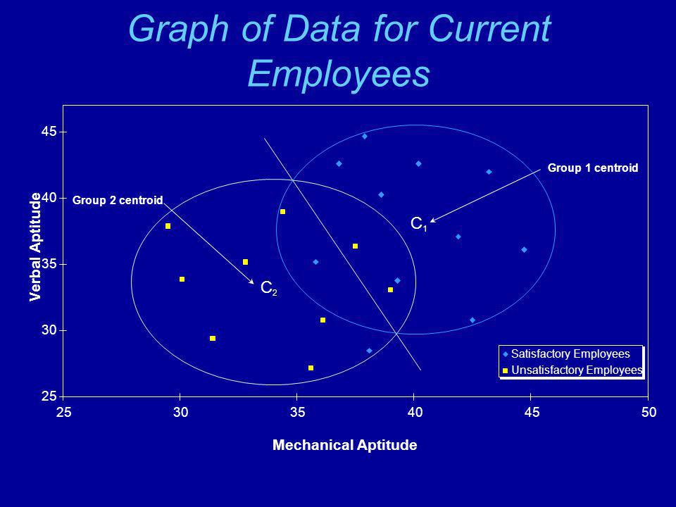 Graph of Data for Current Employees 25 30 35 40 45 253035404550 Mechanical Aptitude Verbal Aptitude Satisfactory Employees Unsatisfactory Employees Group 1 centroid Group 2 centroid C2C2 C1C1