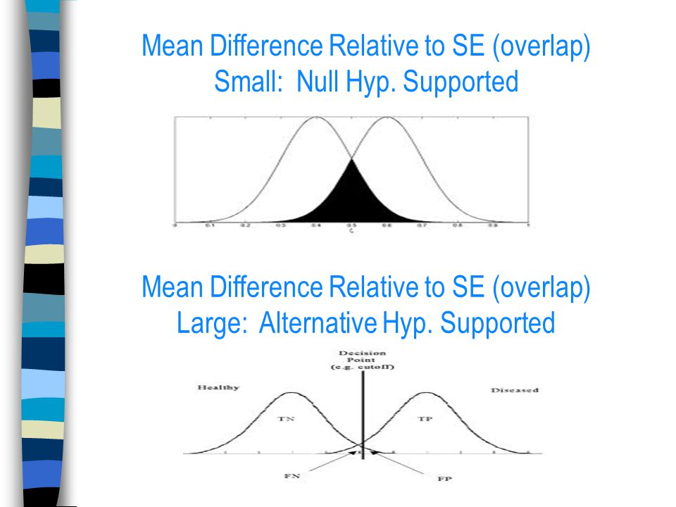 Mean Difference Relative to SE (overlap) Small: Null Hyp.