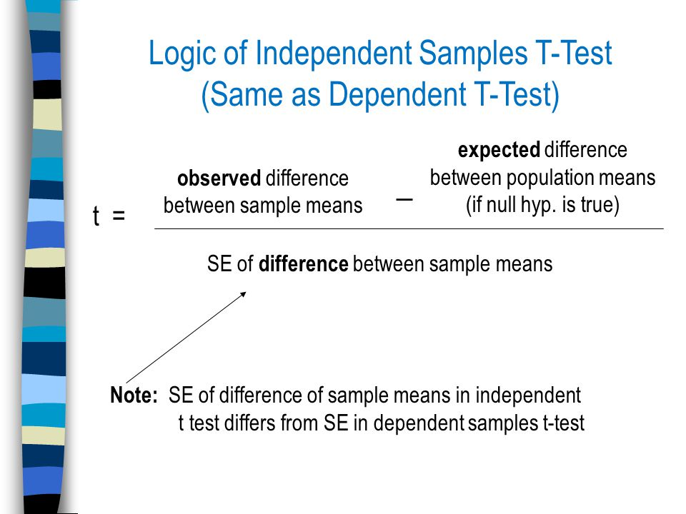 Logic of Independent Samples T-Test (Same as Dependent T-Test) observed difference between sample means expected difference between population means (if null hyp.