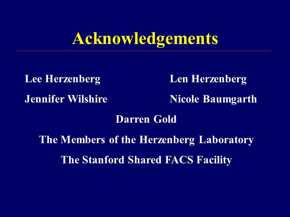 Acknowledgements Lee HerzenbergLen Herzenberg Jennifer WilshireNicole Baumgarth Darren Gold The Members of the Herzenberg Laboratory The Stanford Shared FACS Facility