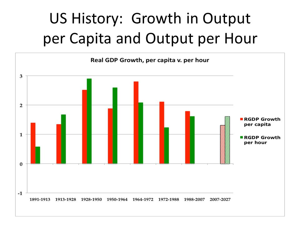 US History: Growth in Output per Capita and Output per Hour