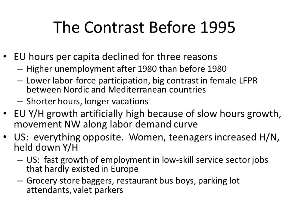 The Contrast Before 1995 EU hours per capita declined for three reasons – Higher unemployment after 1980 than before 1980 – Lower labor-force particip