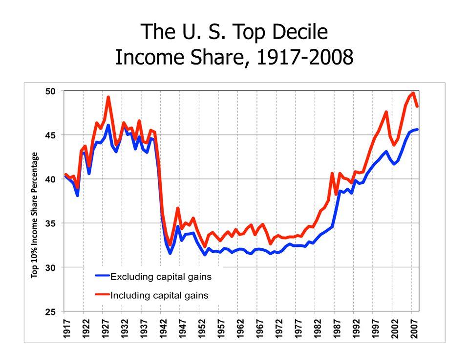 The U. S. Top Decile Income Share, 1917-2008