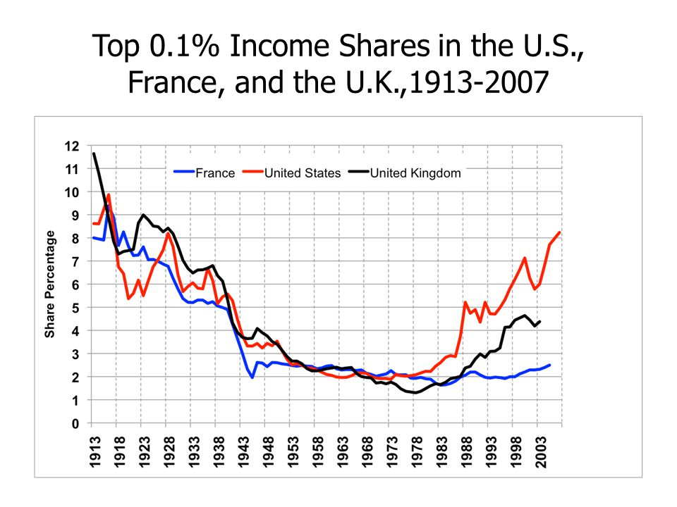 Top 0.1% Income Shares in the U.S., France, and the U.K.,1913-2007