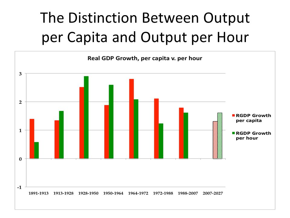 The Distinction Between Output per Capita and Output per Hour