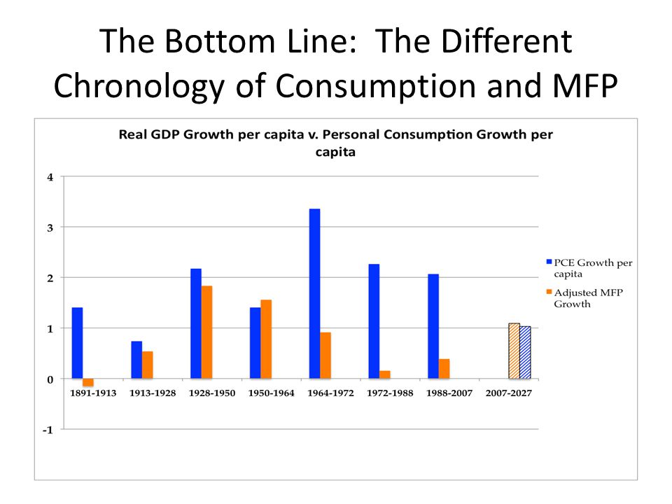 The Bottom Line: The Different Chronology of Consumption and MFP