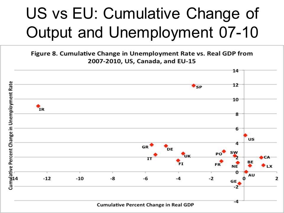 US vs EU: Cumulative Change of Output and Unemployment 07-10