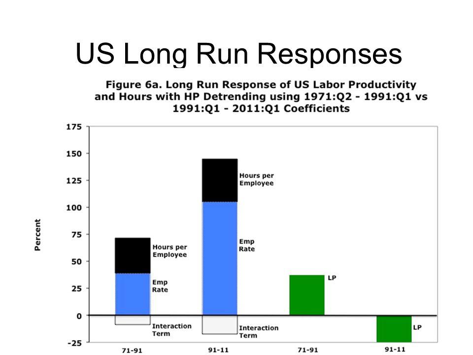 US Long Run Responses