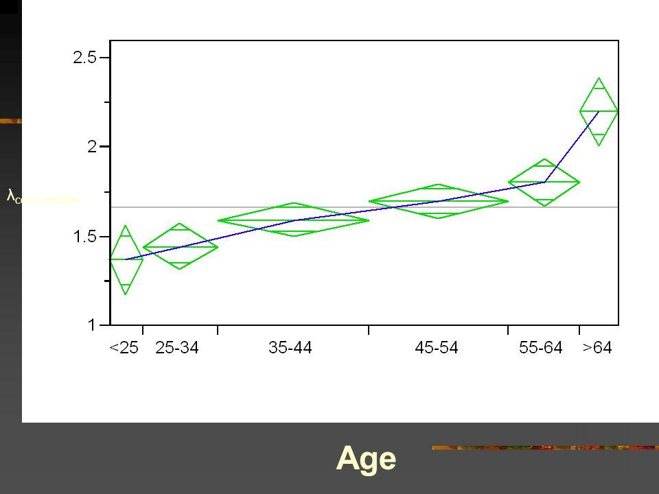Age λ consumption