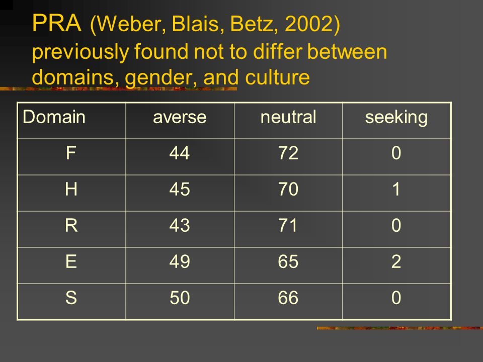 PRA (Weber, Blais, Betz, 2002) previously found not to differ between domains, gender, and culture Domainaverseneutralseeking F44720 H45701 R43710 E49652 S50660