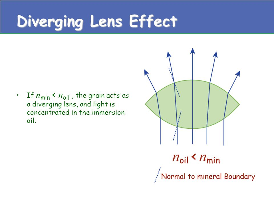 Diverging Lens Effect If n min < n oil, the grain acts as a diverging lens, and light is concentrated in the immersion oil.