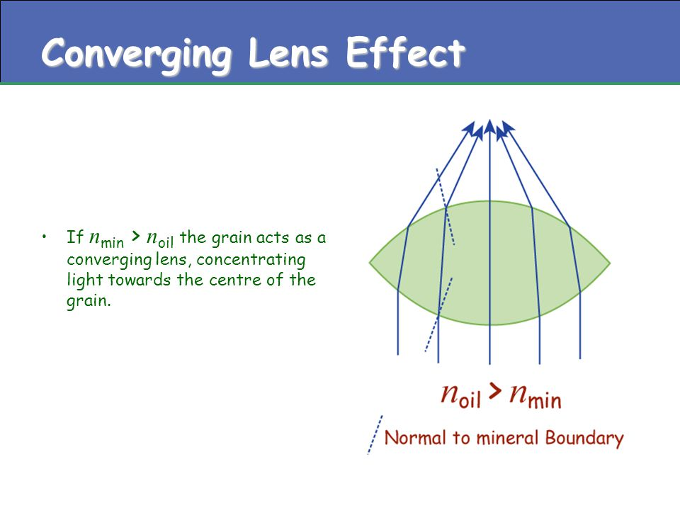 Converging Lens Effect If n min > n oil the grain acts as a converging lens, concentrating light towards the centre of the grain.