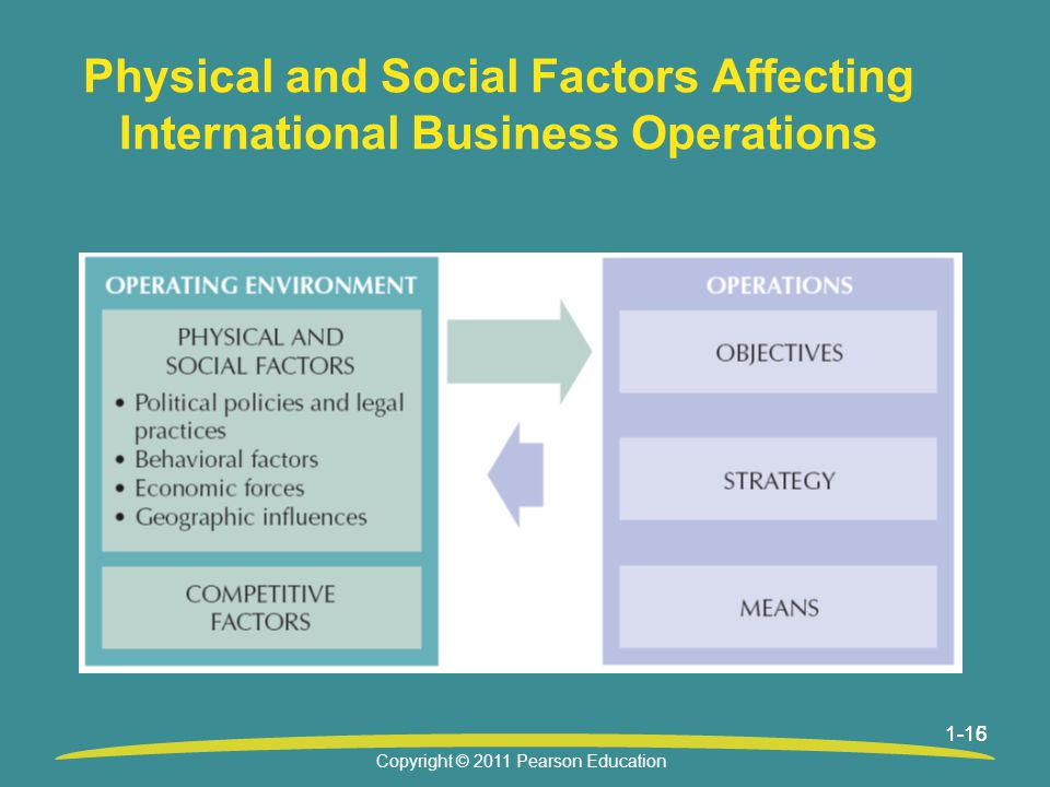 1-161-15 Physical and Social Factors Affecting International Business Operations Copyright © 2011 Pearson Education