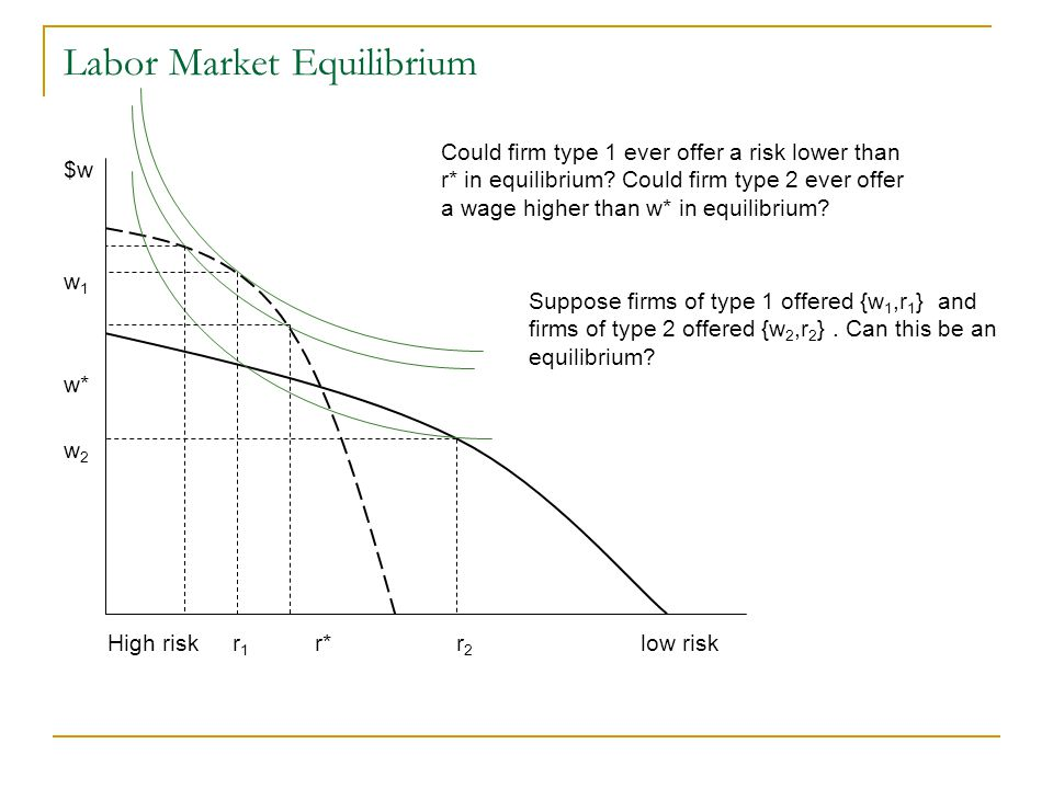 Labor Market Equilibrium $w w 1 w* w 2 High risk r 1 r* r 2 low risk Could firm type 1 ever offer a risk lower than r* in equilibrium.
