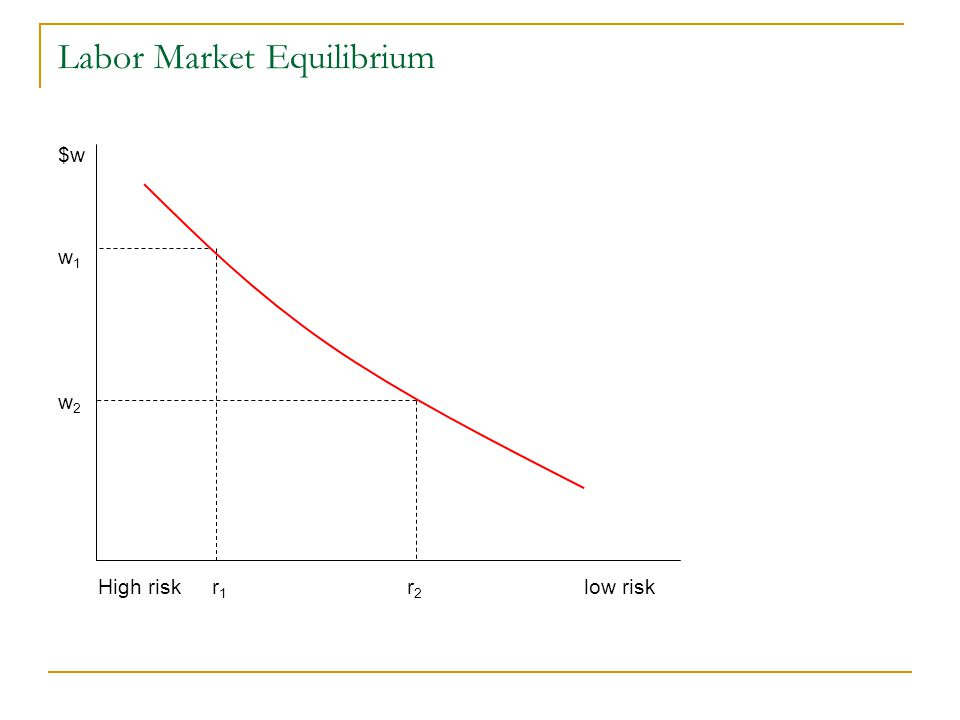 Labor Market Equilibrium $w w 1 w 2 High risk r 1 r 2 low risk