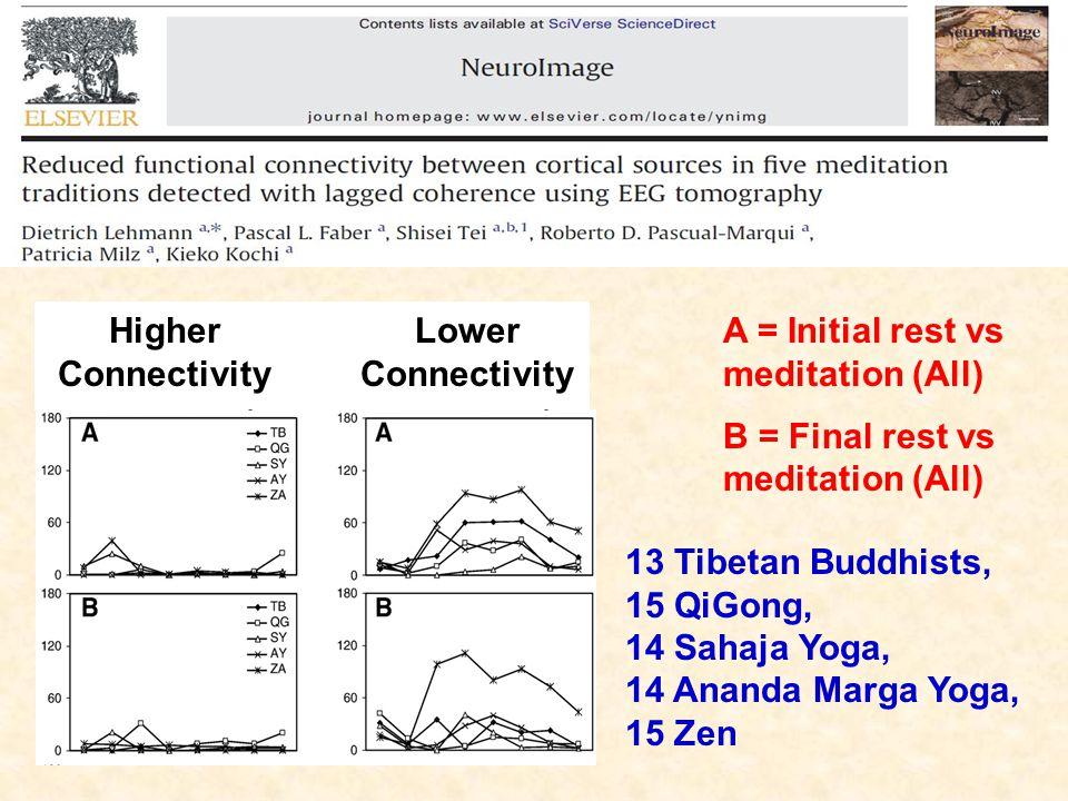 13 Tibetan Buddhists, 15 QiGong, 14 Sahaja Yoga, 14 Ananda Marga Yoga, 15 Zen A = Initial rest vs meditation (All) B = Final rest vs meditation (All) Higher Connectivity Lower Connectivity