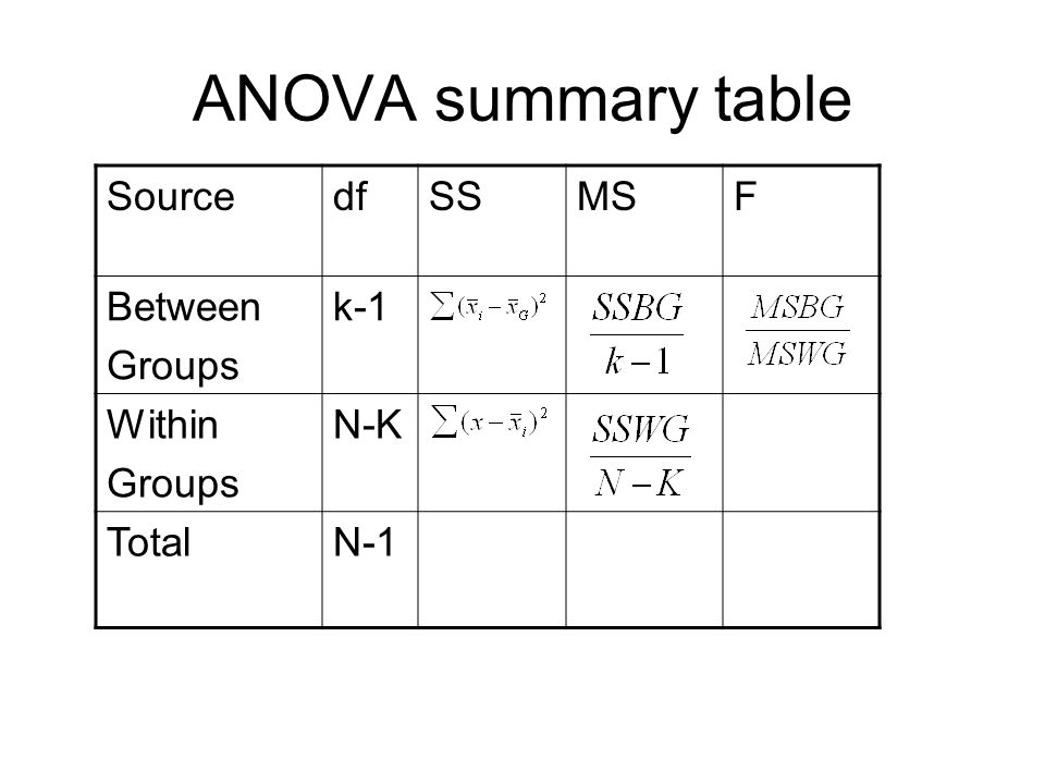 ANOVA summary table SourcedfSSMSF Between Groups k-1 Within Groups N-K TotalN-1