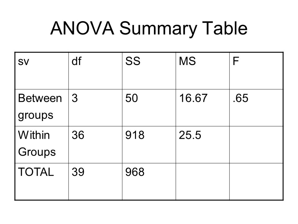 ANOVA Summary Table svdfSSMSF Between groups 35016.67.65 Within Groups 3691825.5 TOTAL39968