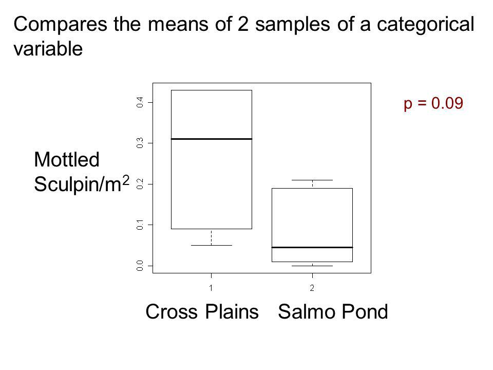 Cross Plains Salmo Pond Mottled Sculpin/m 2 Compares the means of 2 samples of a categorical variable p = 0.09