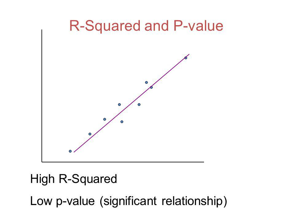 R-Squared and P-value High R-Squared Low p-value (significant relationship)