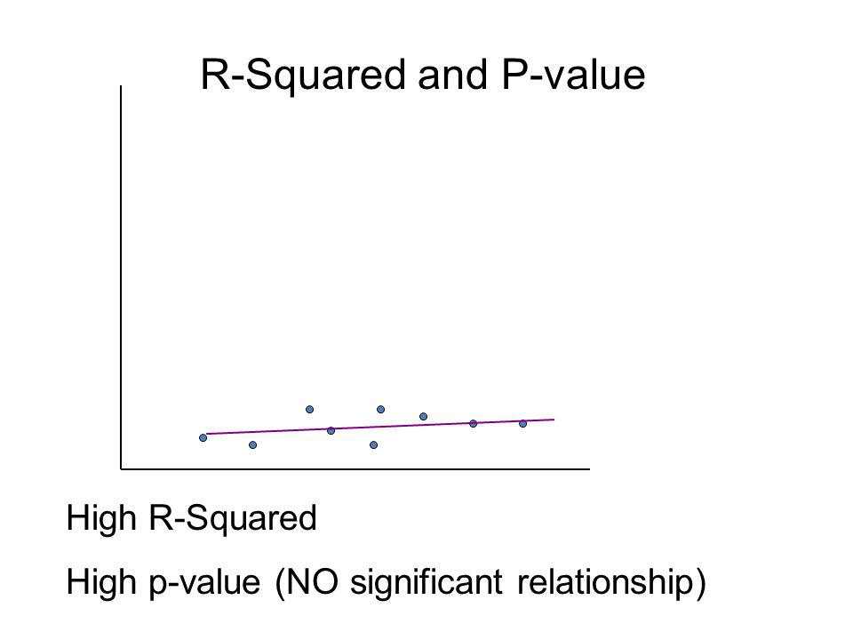 R-Squared and P-value High R-Squared High p-value (NO significant relationship)