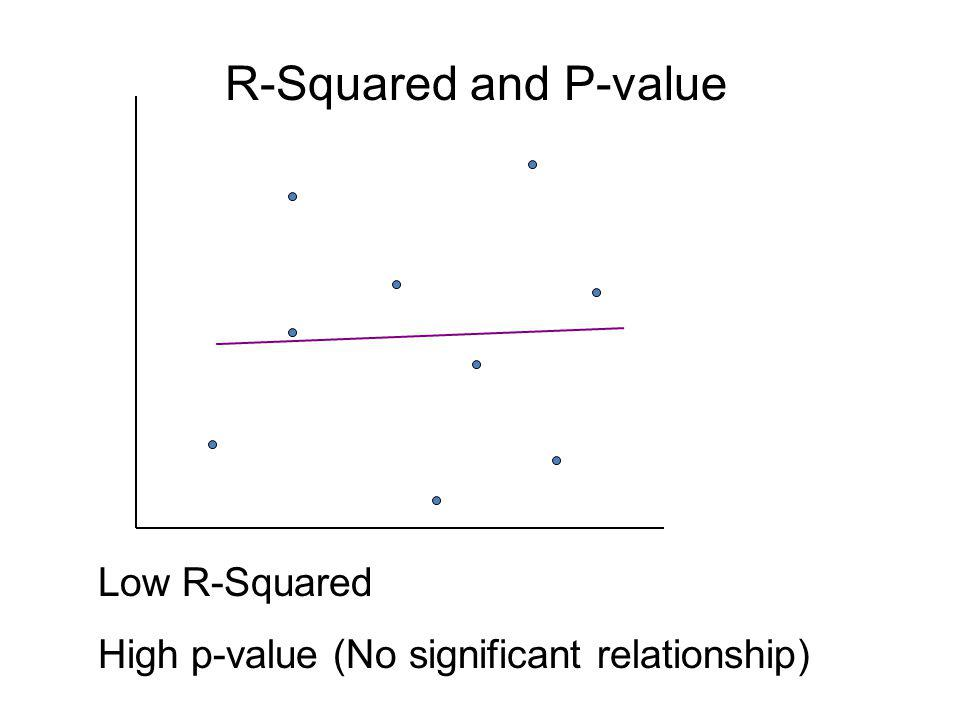 R-Squared and P-value Low R-Squared High p-value (No significant relationship)