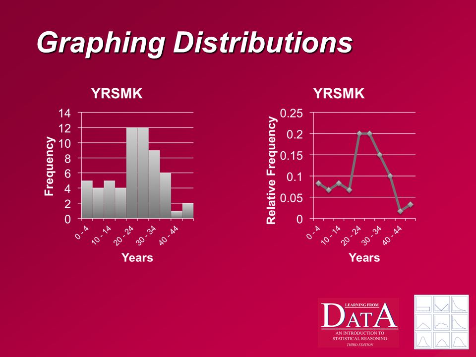 Graphing Distributions