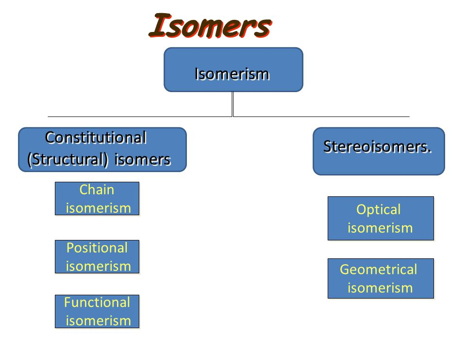 Isomerism Constitutional (Structural) isomers Constitutional (Structural) isomers Stereoisomers. Geometrical isomerism Geometrical isomerism Positiona