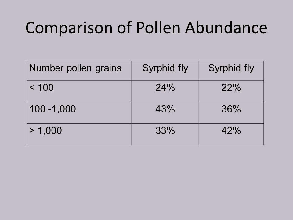 Comparison of Pollen Abundance Number pollen grainsSyrphid fly < 10024%22% 100 -1,00043%36% > 1,00033%42%